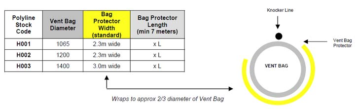 Polyduct Ventilation vent bag protectors