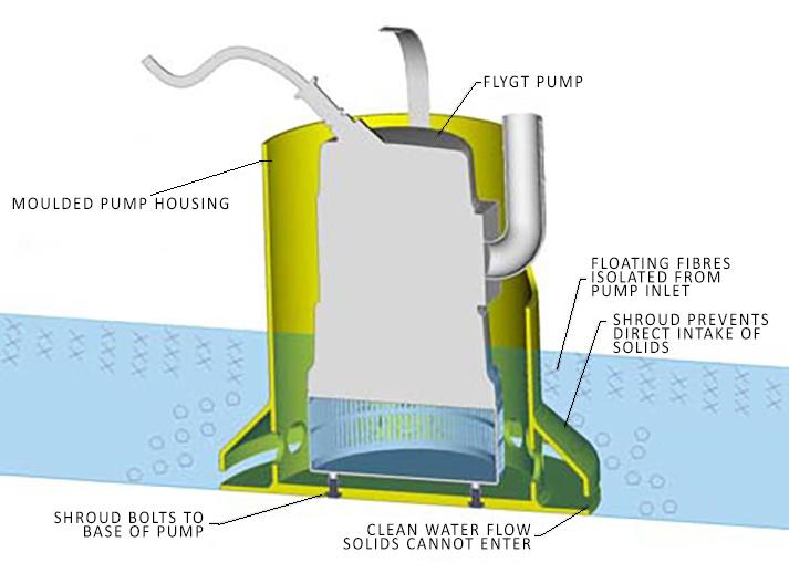 Poly Pump Shield